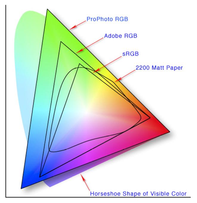 Espacios de color de los diferentes perfiles ICC